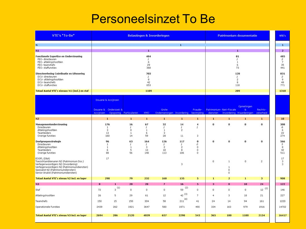 Personeelsinzet To Be