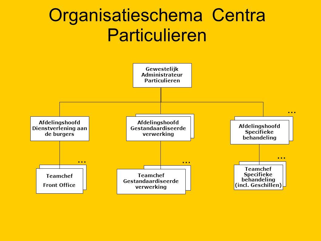 Organisatieschema Centra Particulieren