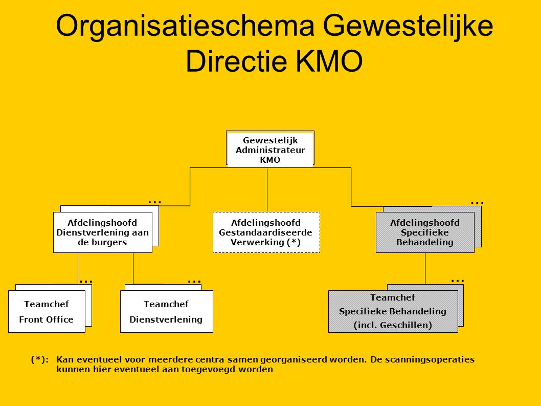 Organisatieschema Gewestelijke Directie KMO