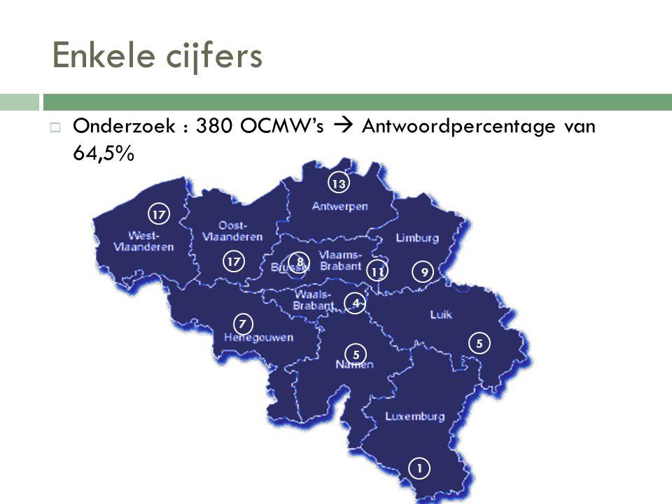 Enkele cijfers Onderzoek : 380 OCMW's  Antwoordpercentage van 64,5% 5