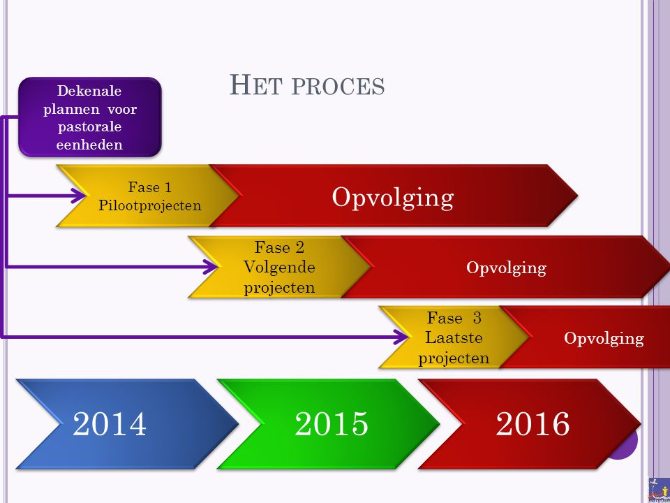 Het proces Opvolging Fase 2 Volgende projecten Opvolging