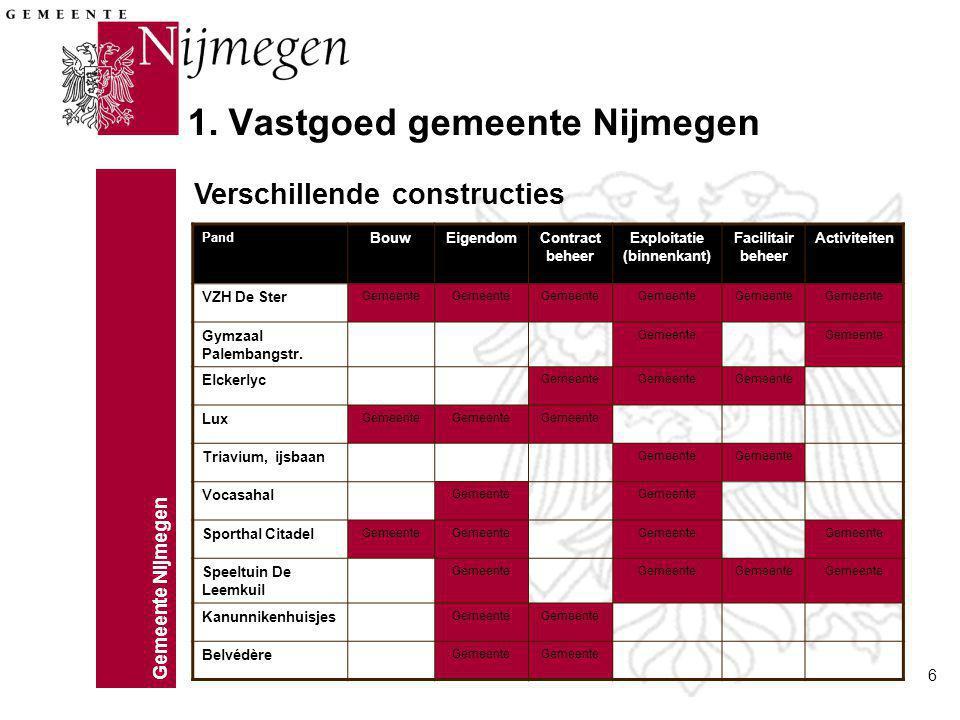 1. Vastgoed gemeente Nijmegen