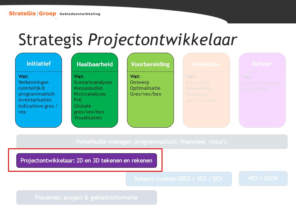 Strategis Projectontwikkelaar