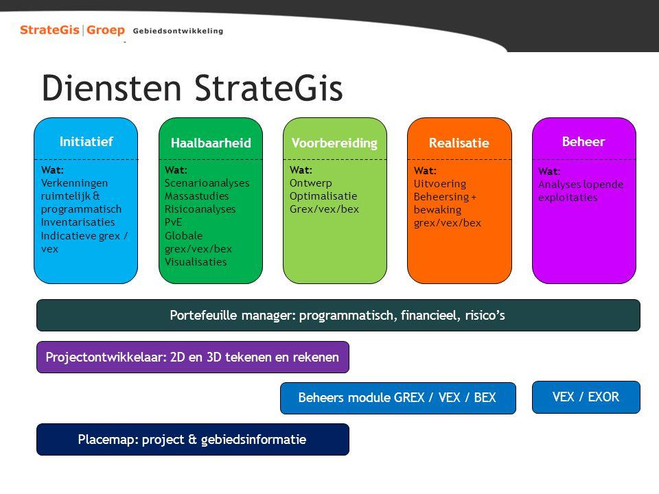 Diensten StrateGis Initiatief Haalbaarheid Voorbereiding Realisatie