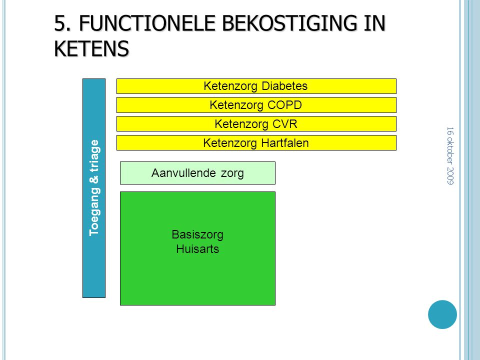 5. FUNCTIONELE BEKOSTIGING IN KETENS