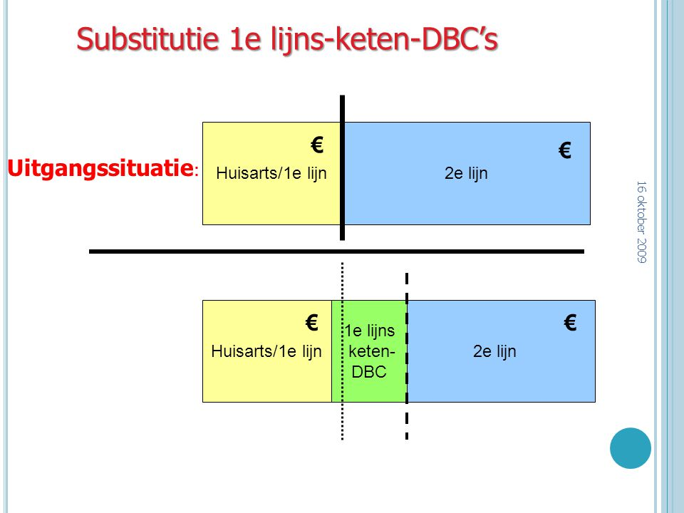 Substitutie 1e lijns-keten-DBC's