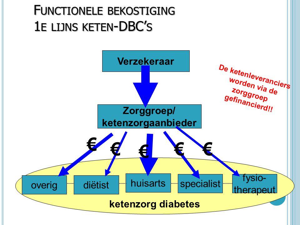 Functionele bekostiging 1e lijns keten-DBC's