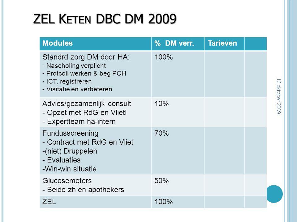ZEL Keten DBC DM 2009 Modules % DM verr. Tarieven