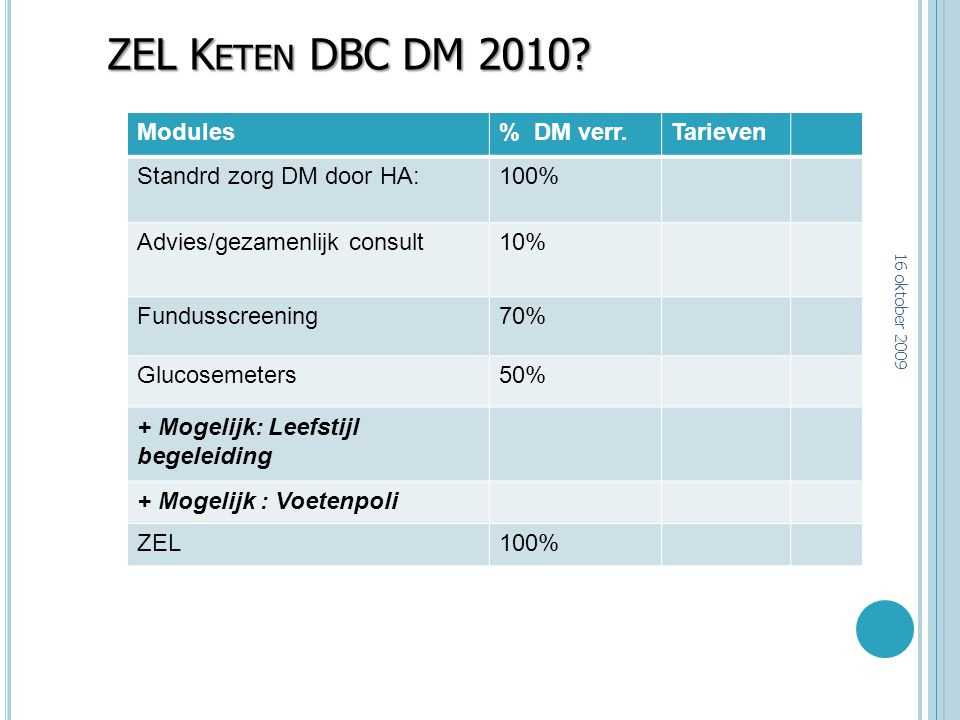 ZEL Keten DBC DM 2010 Modules % DM verr. Tarieven
