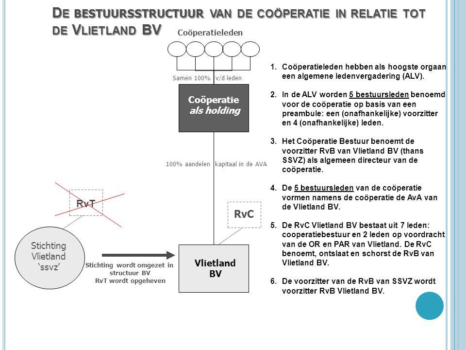 De bestuursstructuur van de coöperatie in relatie tot de Vlietland BV