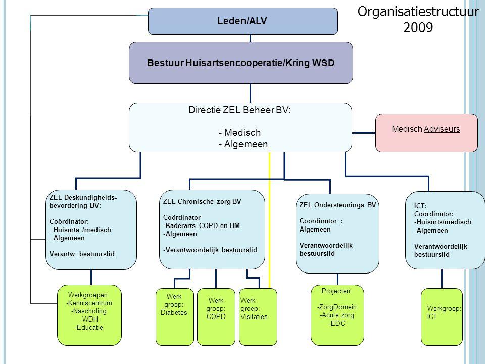 Bestuur Huisartsencooperatie/Kring WSD