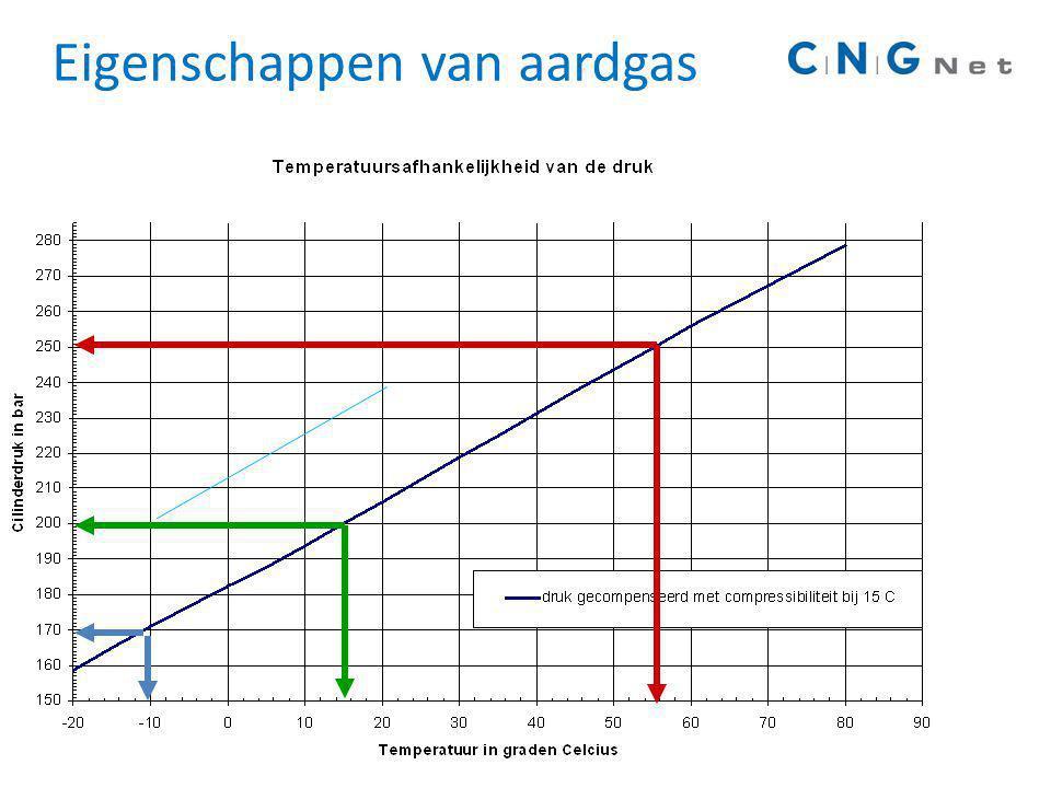 Eigenschappen van aardgas