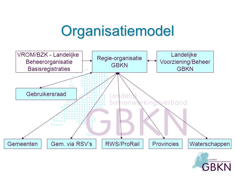 Organisatiemodel VROM/BZK - Landelijke Beheerorganisatie