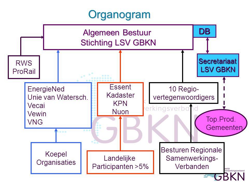 Organogram Algemeen Bestuur DB Stichting LSV GBKN Secretariaat