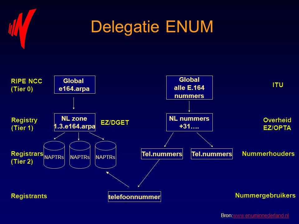 Delegatie ENUM RIPE NCC (Tier 0) Global e164.arpa Global alle E.164