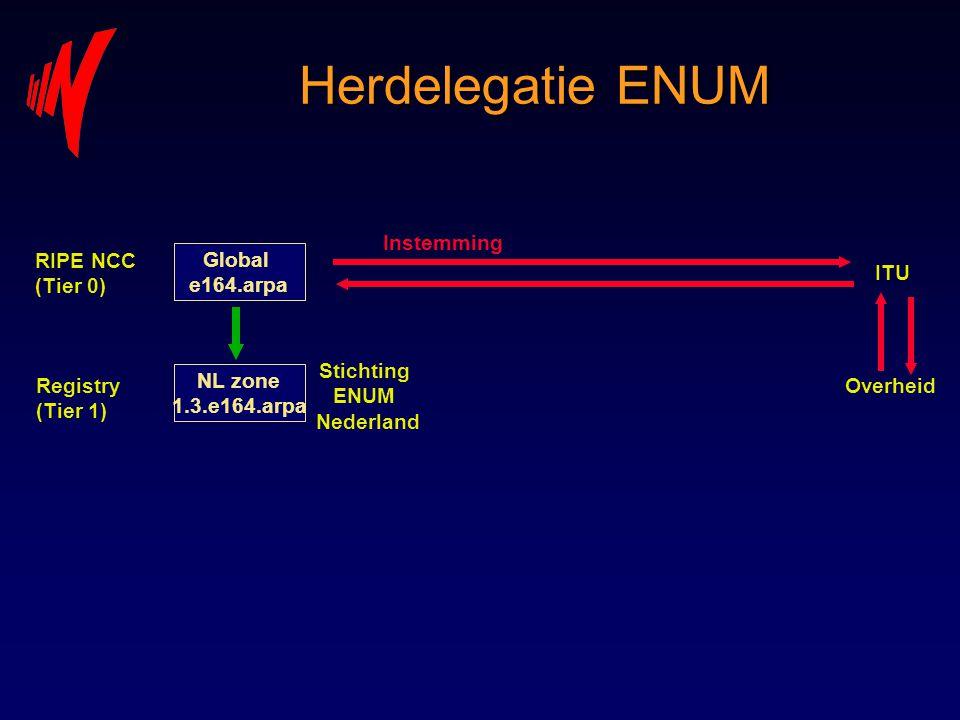 Herdelegatie ENUM Instemming RIPE NCC (Tier 0) Global e164.arpa ITU