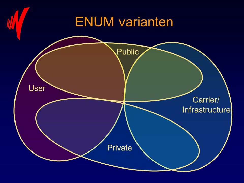 ENUM varianten Public User Carrier/ Infrastructure Private