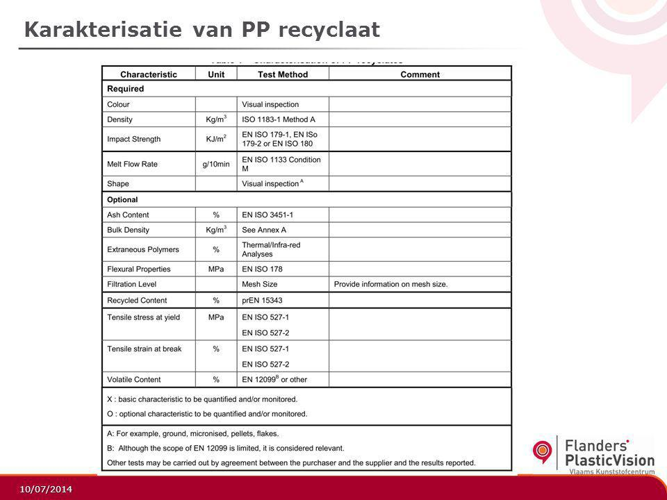 Karakterisatie van PP recyclaat
