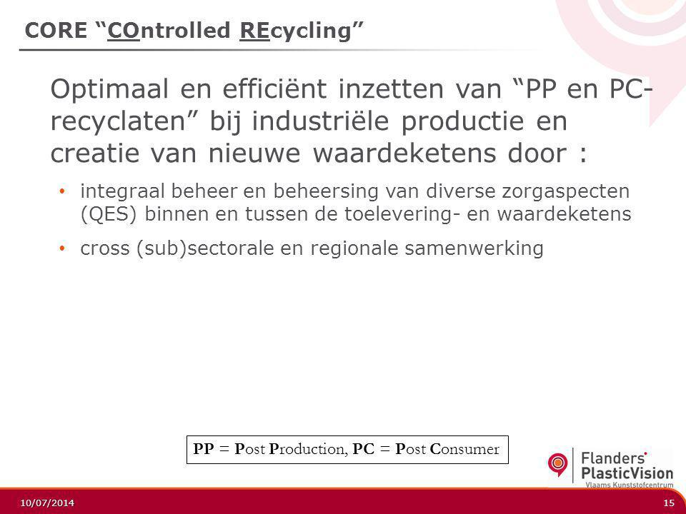 CORE COntrolled REcycling