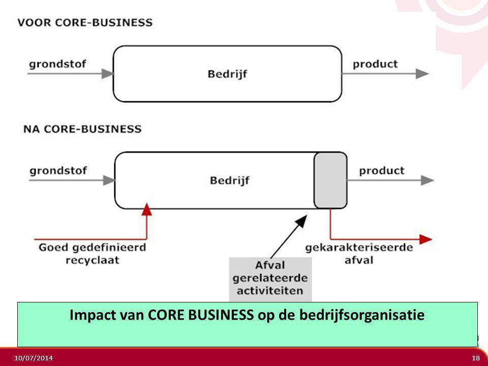Impact van CORE BUSINESS op de bedrijfsorganisatie