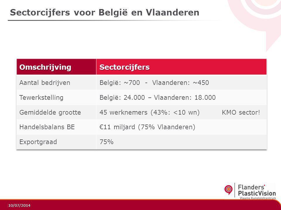 Sectorcijfers voor België en Vlaanderen