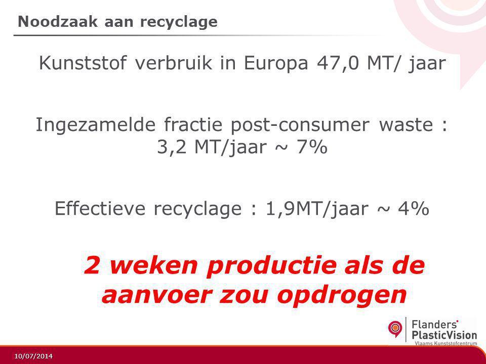 Noodzaak aan recyclage