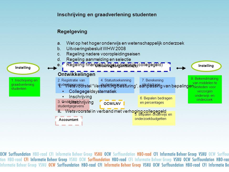 Uitvoeringsorganisatie(s)