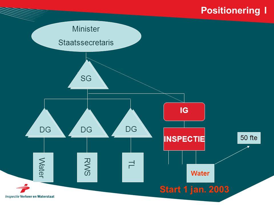 Positionering I Start 1 jan. 2003 Minister Staatssecretaris SG IG DG