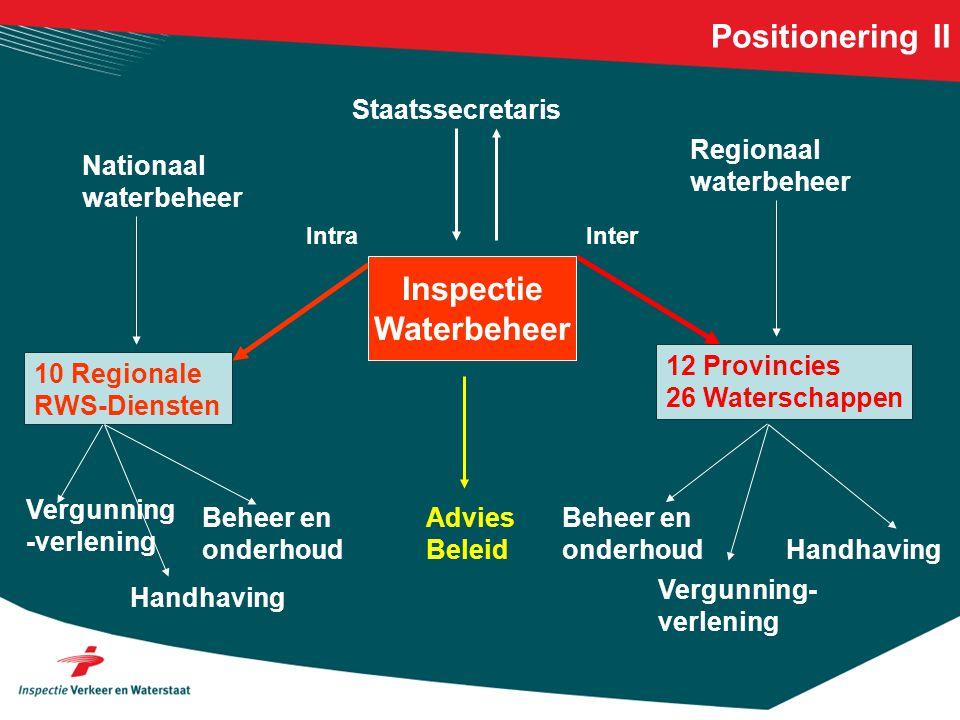 Inspectie Waterbeheer