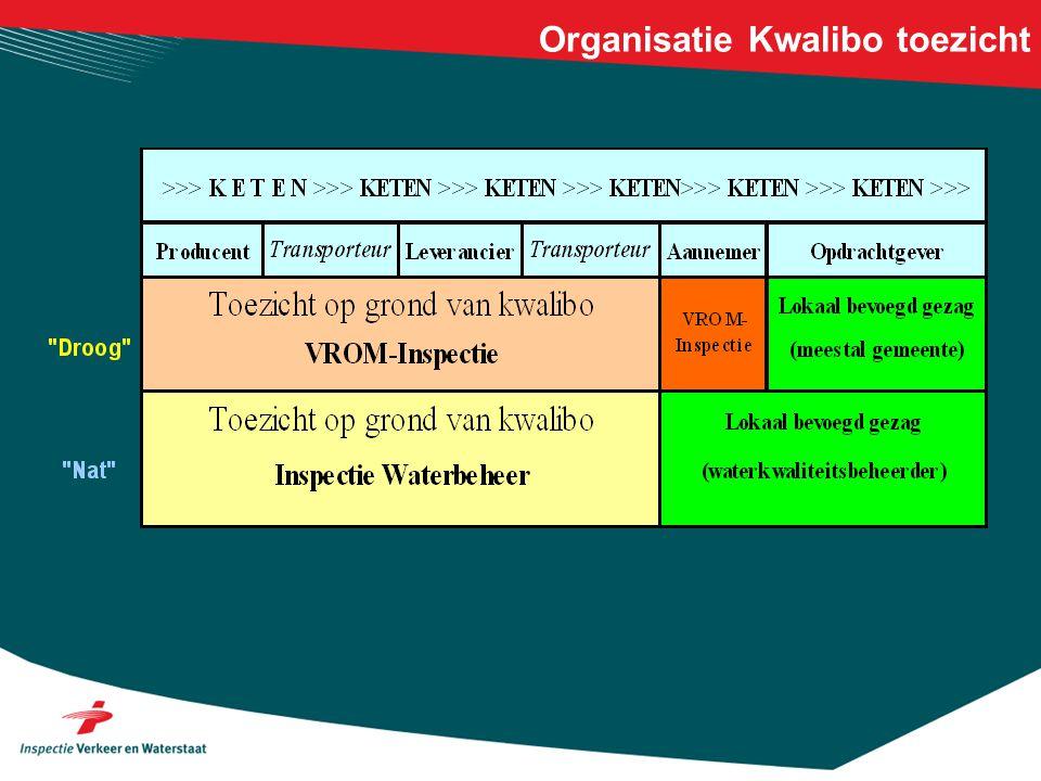 Organisatie Kwalibo toezicht