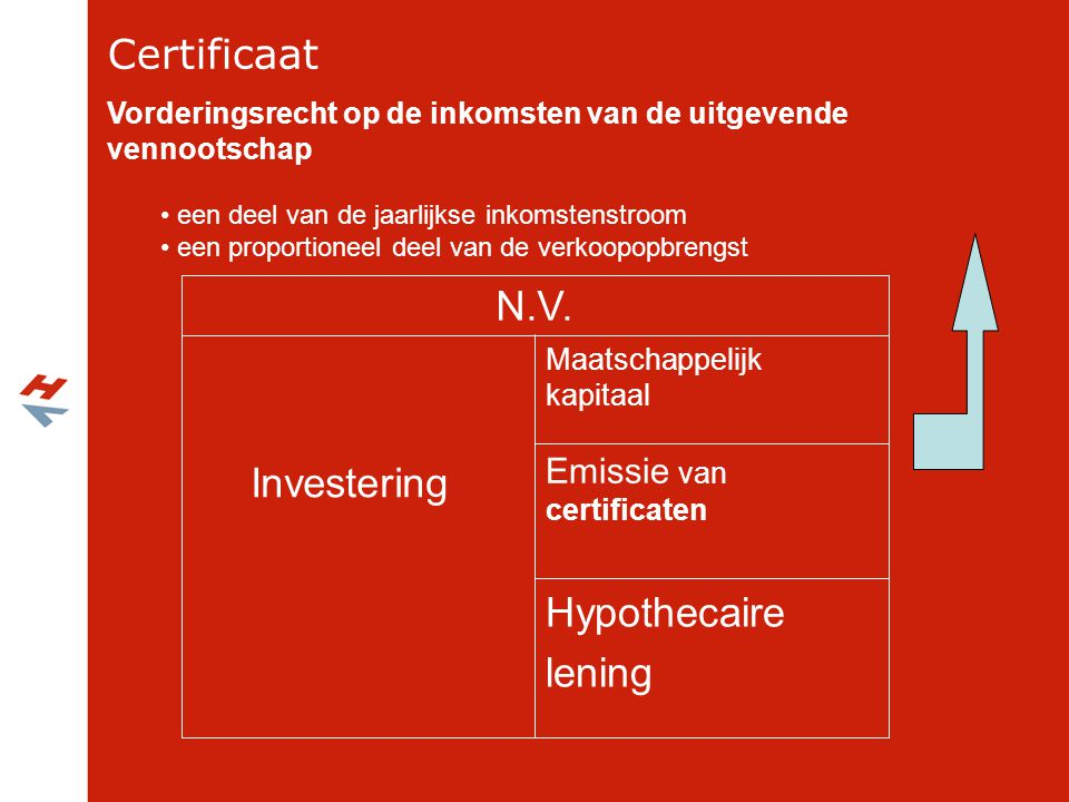 Certificaat N.V. Investering Hypothecaire lening