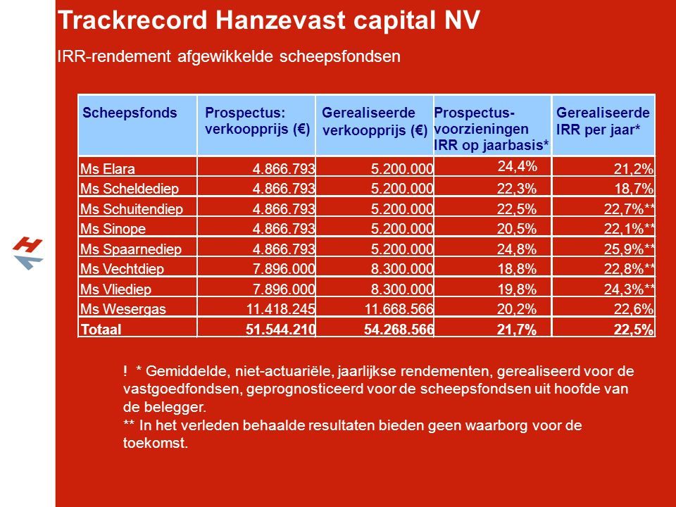 Trackrecord Hanzevast capital NV