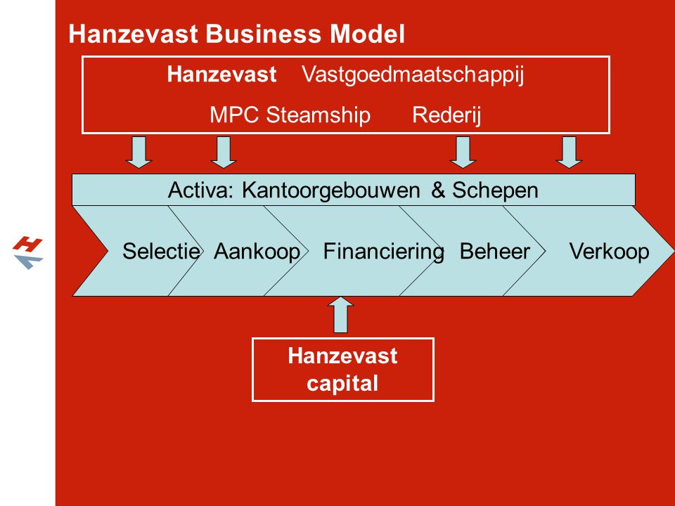 Hanzevast Business Model