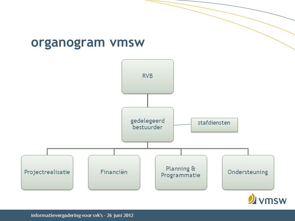 organogram vmsw RVB gedelegeerd bestuurder Projectrealisatie Financiën
