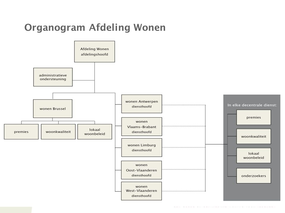 Organogram Afdeling Wonen