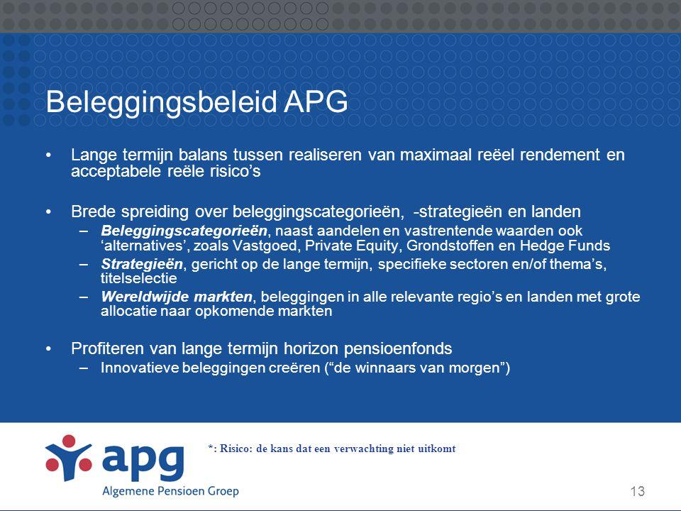 Beleggingsbeleid APG Lange termijn balans tussen realiseren van maximaal reëel rendement en acceptabele reële risico's.