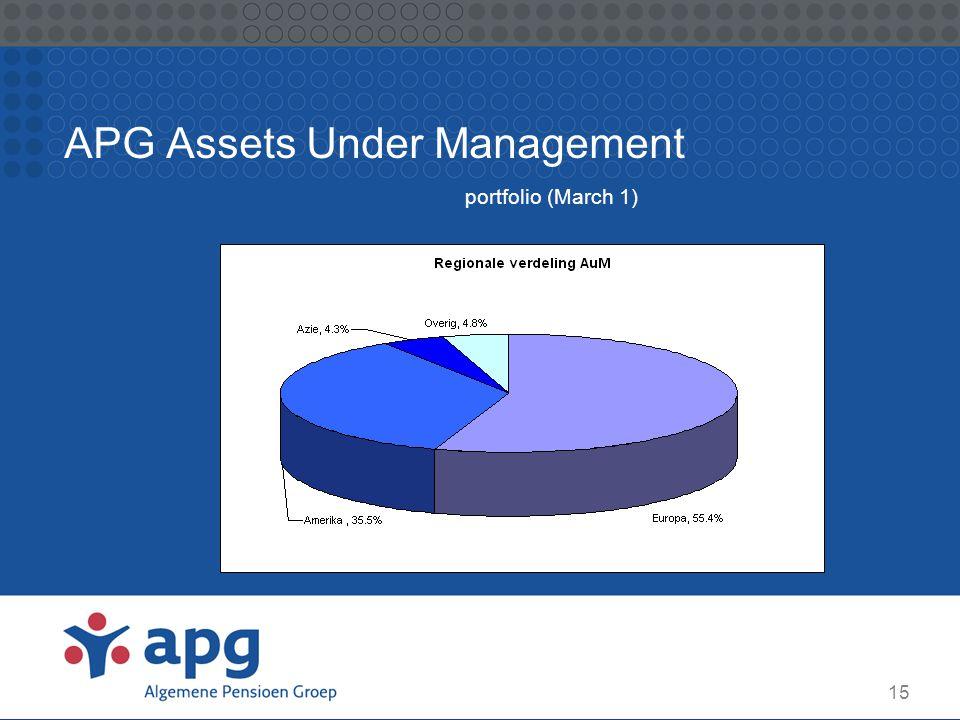 APG Assets Under Management