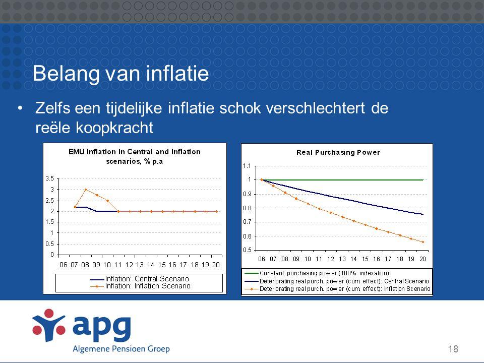 Belang van inflatie Zelfs een tijdelijke inflatie schok verschlechtert de reële koopkracht