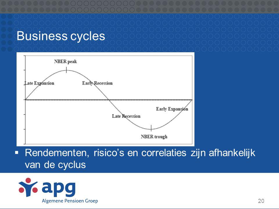 Business cycles Rendementen, risico's en correlaties zijn afhankelijk van de cyclus