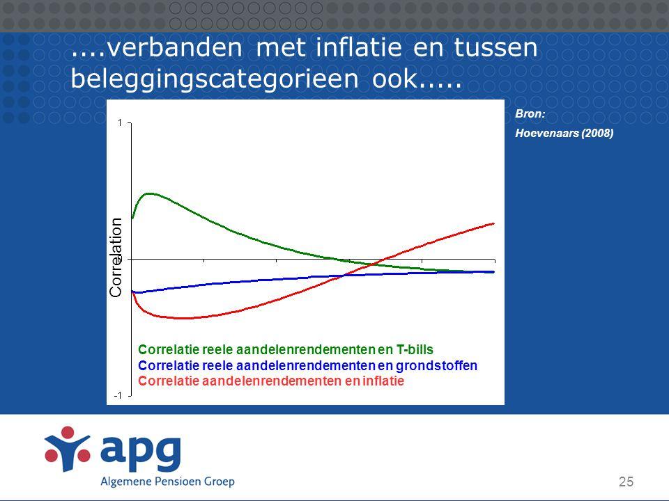 ....verbanden met inflatie en tussen beleggingscategorieen ook.....