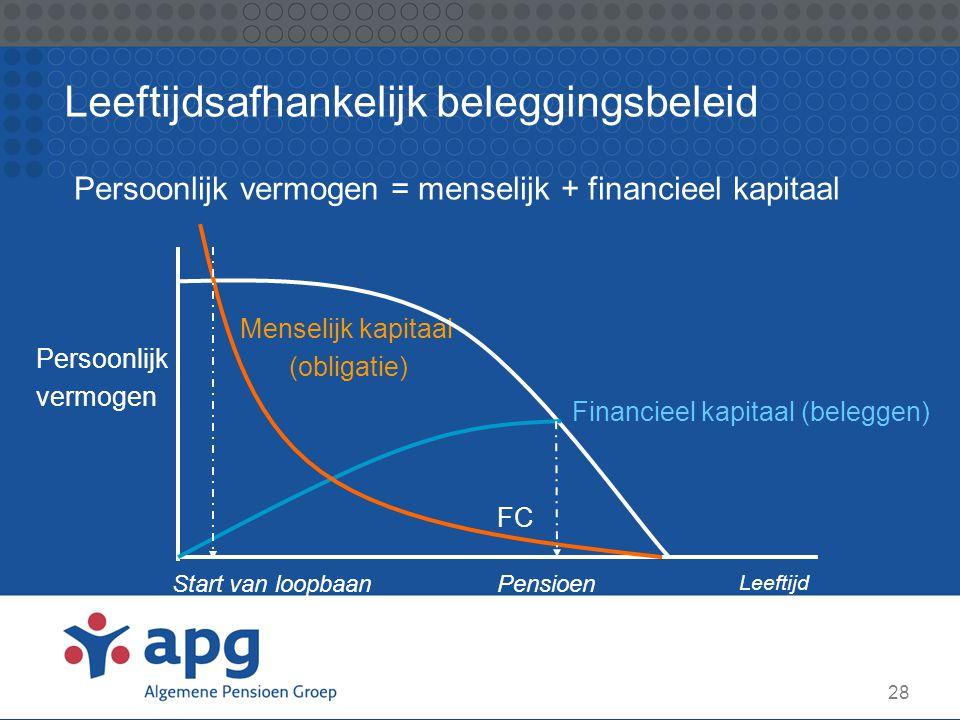 Leeftijdsafhankelijk beleggingsbeleid