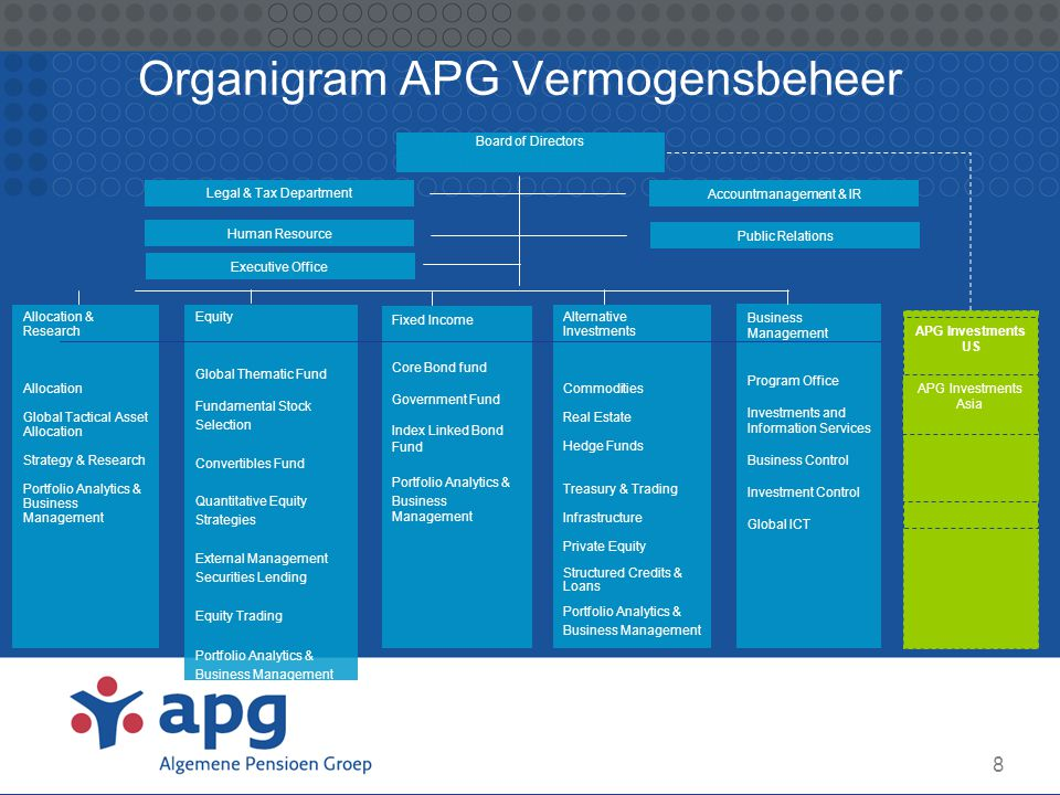 Organigram APG Vermogensbeheer