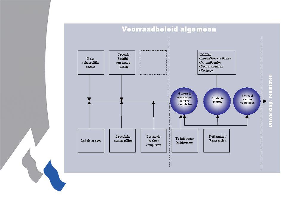 'figuur van opgave tot aanpak: De beleidsvorming vindt plaats a.d.h.v.