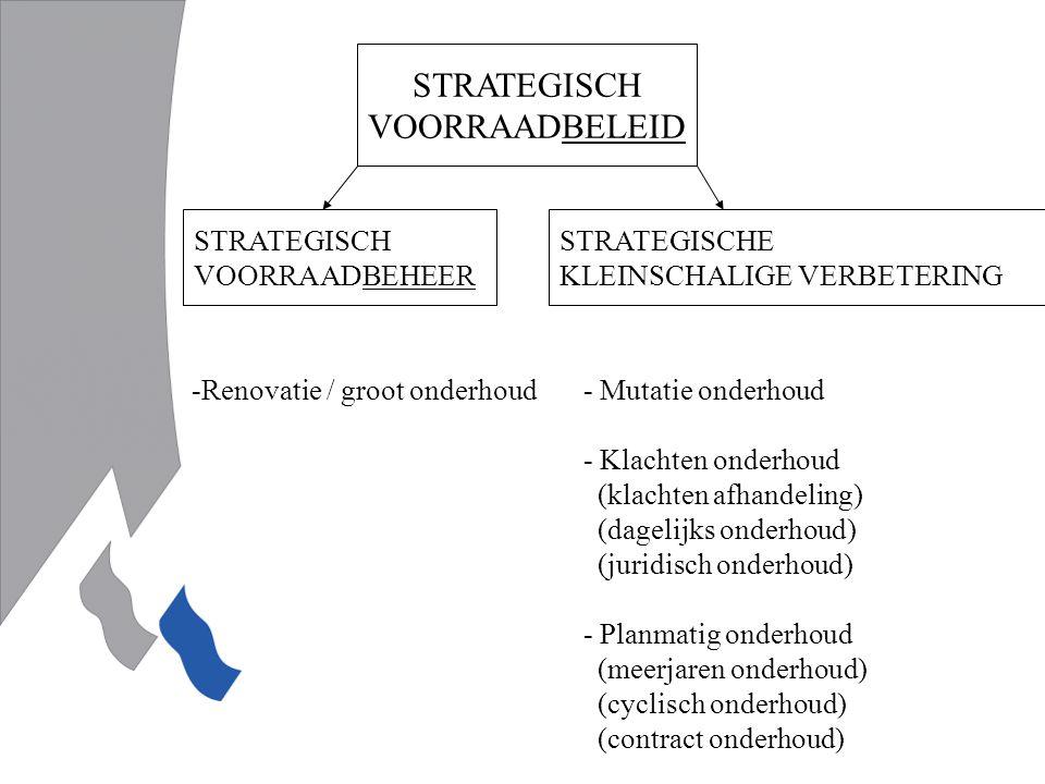 STRATEGISCH VOORRAADBELEID STRATEGISCH VOORRAADBEHEER STRATEGISCHE