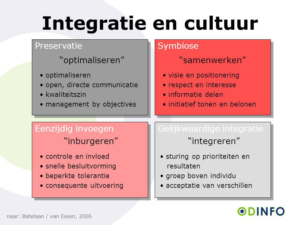 Integratie en cultuur Preservatie Symbiose optimaliseren