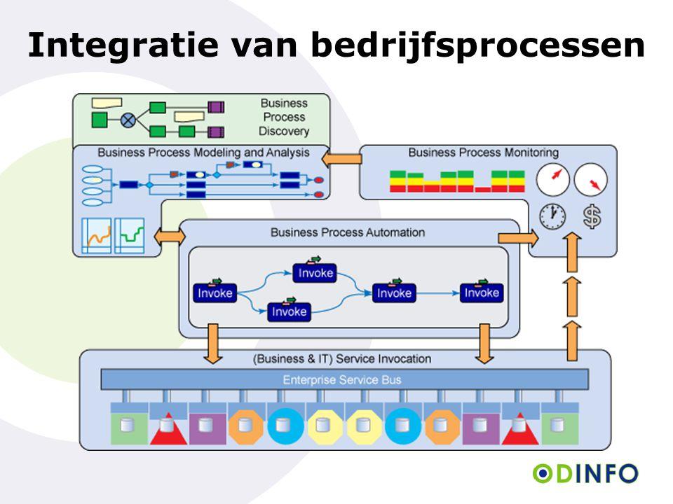 Integratie van bedrijfsprocessen