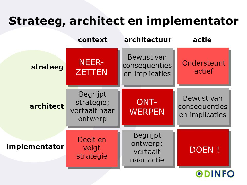 Strateeg, architect en implementator