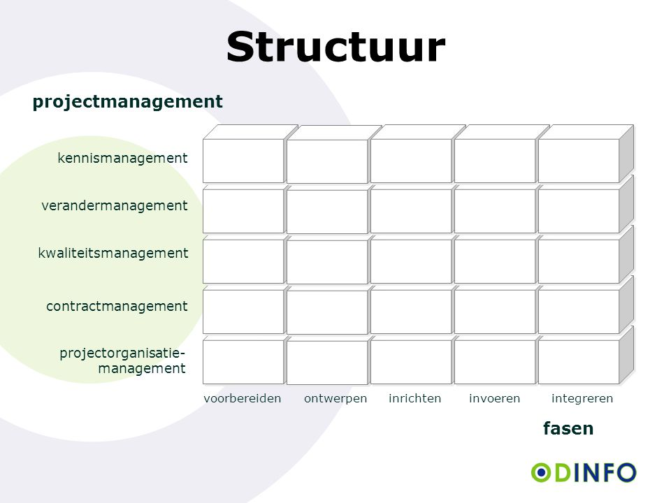 Structuur projectmanagement fasen kennismanagement verandermanagement