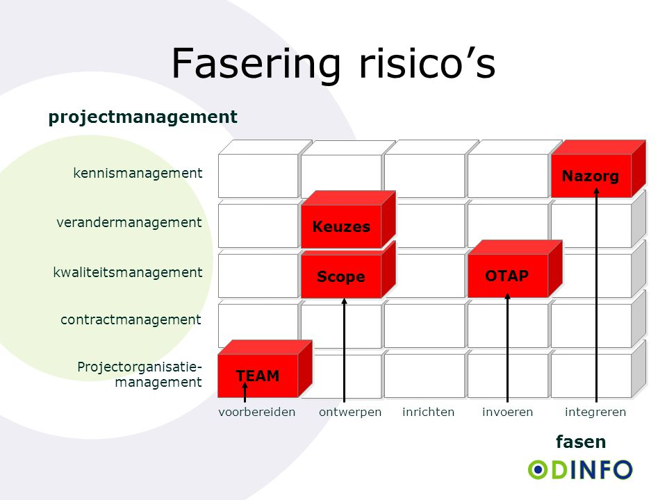 Fasering risico's projectmanagement fasen Nazorg Scope Keuzes OTAP