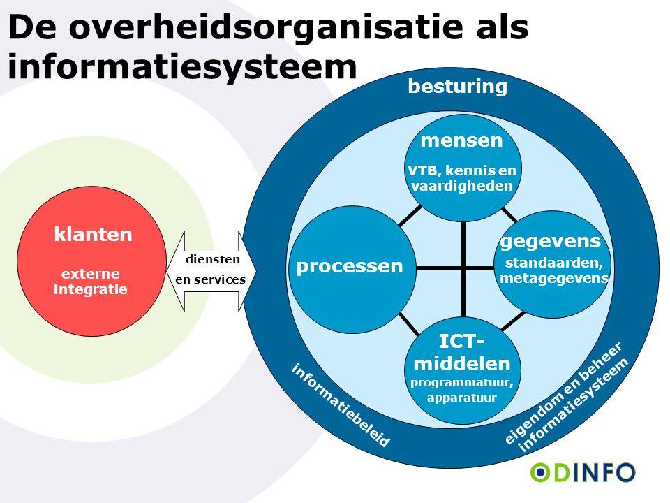 De overheidsorganisatie als informatiesysteem